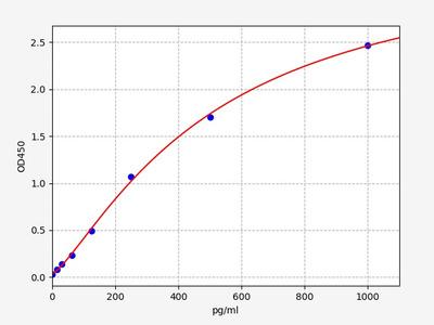 Human FRS2(Fibroblast Growth Factor Receptor Substrate 2) ELISA Kit