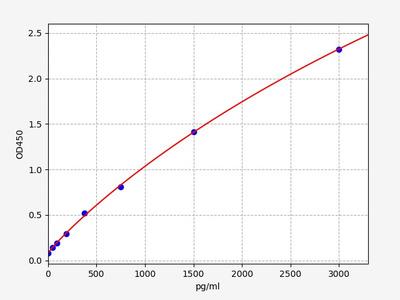 Rat ATF4(Activating transcription factor 4) ELISA Kit