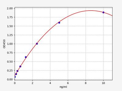 Human PDGFRβ(Platelet Derived Growth Factor Receptor Beta) ELISA Kit