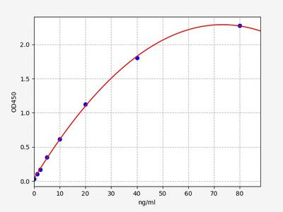 Human APOE(Apolipoprotein E ) ELISA Kit