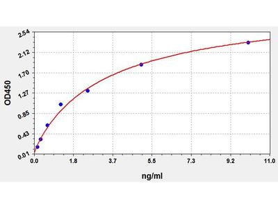 Human GDF9(Growth/differentiation factor 9) ELISA Kit