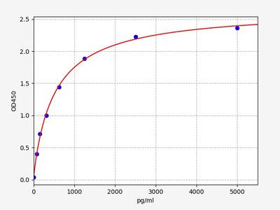 Mouse Aebp1(Adipocyte enhancer-binding protein 1) ELISA Kit