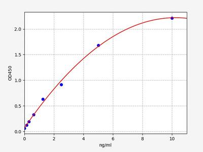Mouse Vav3( Guanine nucleotide exchange factor VAV3) ELISA Kit