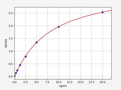 Mouse Hcn2(Potassium/sodium hyperpolarization-activated cyclic nucleotide-gated channel 2) ELISA Kit