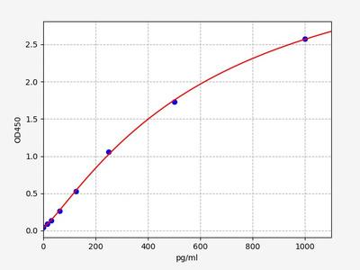 Rat bFGF/FGF2(Basic Fibroblast Growth Factor) ELISA Kit