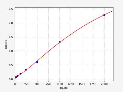 Rat GDF1(Growth Differentiation Factor 1) ELISA Kit