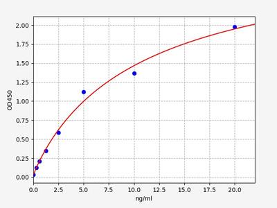 Human CD21(Complement Receptor 2) ELISA Kit