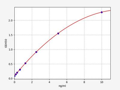 Mouse Ang3(Angiopoietin-3) ELISA Kit