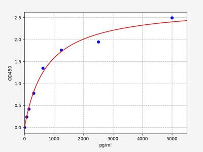 Human GFM1(Elongation factor G, mitochondrial) ELISA Kit