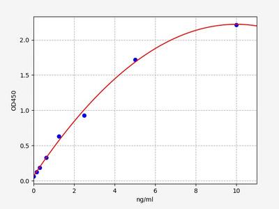 Rat CDK4(Cyclin Dependent Kinase 4) ELISA Kit