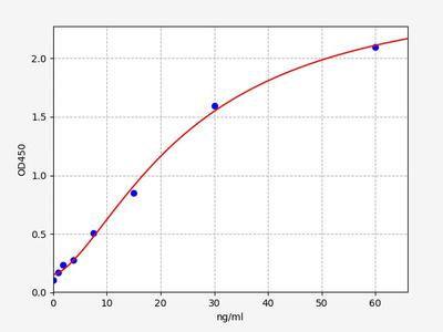 Mouse FX(Coagulation factor X) ELISA Kit