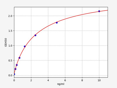 Human DTX1(Protein deltex-1) ELISA Kit