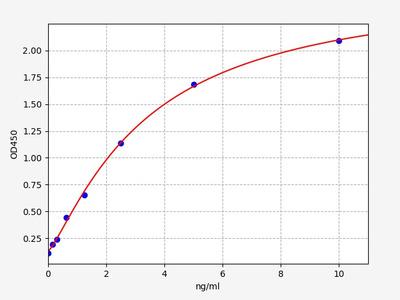 Mouse Fam132b(Protein FAM132B) ELISA Kit