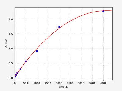 Rat AChRab(Acetylcholine Receptor Antibody) ELISA Kit