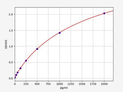 Mouse Leptin R(Leptin Receptor) ELISA Kit