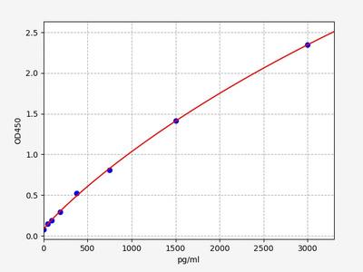 Human APOH(Beta-2-glycoprotein 1 ) ELISA Kit