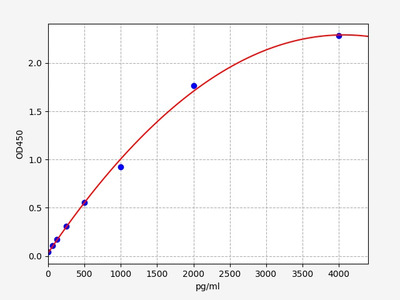Mouse Fgf9(Glia-activating factor) ELISA Kit