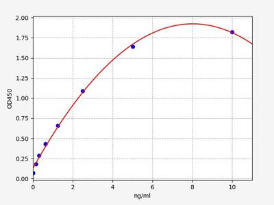 Human DTX3L(E3 ubiquitin-protein ligase DTX3L) ELISA Kit