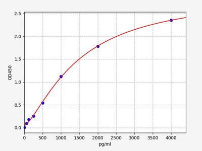 Human NOS3/eNOS(Nitric oxide synthase, endothelial) ELISA Kit