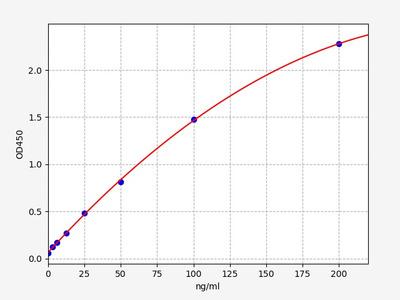 Human DPP6(Dipeptidyl Peptidase VI) ELISA Kit