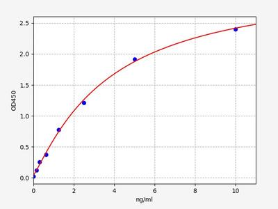 Mouse GNb1(G Protein Beta 1) ELISA Kit