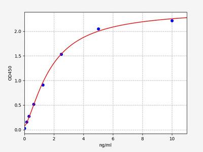 Mouse Akr1c6(Estradiol 17 beta-dehydrogenase 5) ELISA Kit