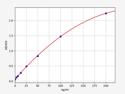 Human CA2(Carbonic anhydrase 2) ELISA Kit