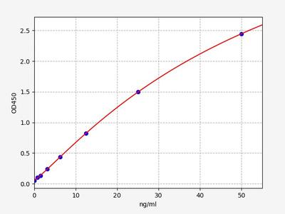 Human FABP7(Fatty Acid Binding Protein 7, Brain) ELISA Kit