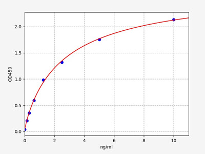 Mouse Gadd45g(Growth arrest and DNA damage-inducible protein GADD45 gamma) ELISA Kit
