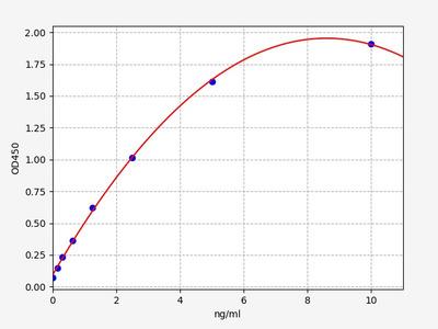 Human OR51E2(Olfactory receptor 51E2) ELISA Kit