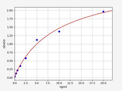 Rat TLR7(Toll-Like Receptor 7) ELISA Kit
