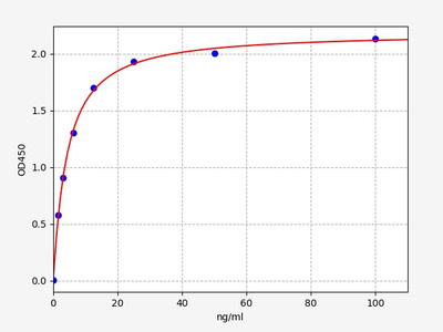 Human ANGPTL6(Angiopoietin Like Protein 6) ELISA Kit