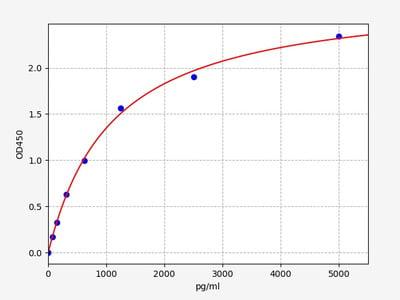 Rat Npr2(Atrial natriuretic peptide receptor 2) ELISA Kit