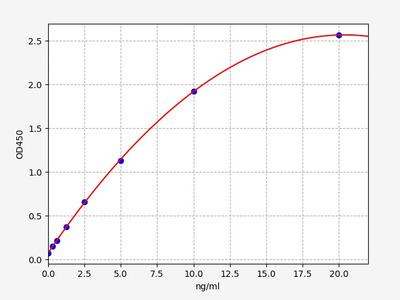 Human SH3BP2(SH3 Domain Binding Protein 2) ELISA Kit