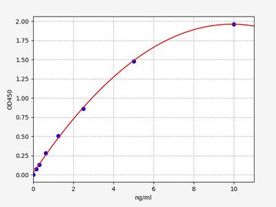 Human CSF2Rβ(Colony Stimulating Factor 2 Receptor Beta) ELISA Kit