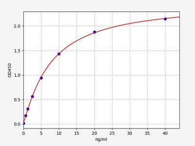 Human GP-73(Golgi Protein 73) ELISA Kit