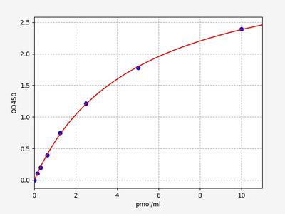 Human KLF14(Krueppel-like factor 14) ELISA Kit