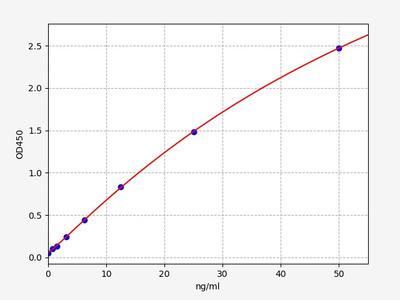 Mouse CD93(Complement component C1q receptor) ELISA Kit