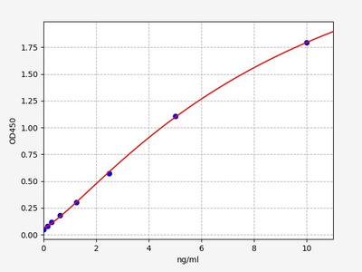 Human VAV3(Guanine nucleotide exchange factor VAV3) ELISA Kit