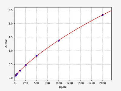 Mouse GDF1(Growth Differentiation Factor 1) ELISA Kit