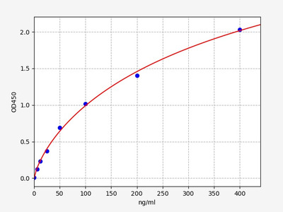 Rat Apoa2(Apolipoprotein A-II) ELISA Kit