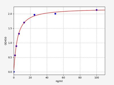 Human ACC(Acetyl-CoA Carboxylase) ELISA Kit