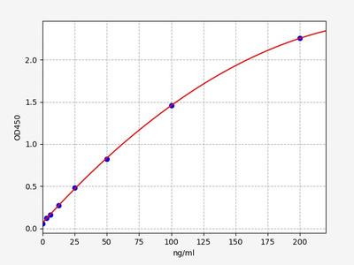 Rat Cyp2e1(Cytochrome P450 2E1) ELISA Kit