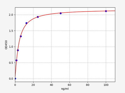 Rat HbA1C(Glycosylated Hemoglobin/Hemoglobin A1c) ELISA Kit