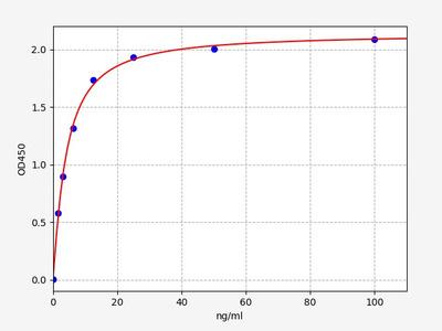 Human Anti-AChR(Anti-Acetylcholine Receptor Antibody) ELISA Kit