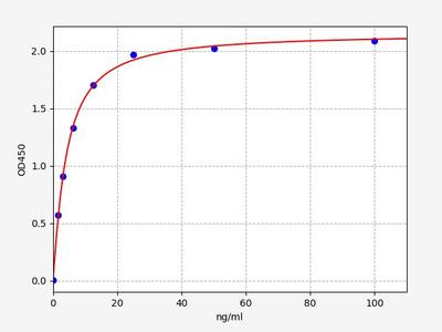 Human BMX(Cytoplasmic tyrosine-protein kinase BMX) ELISA Kit