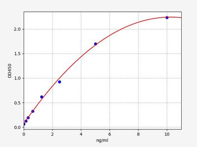 Rat Dlg4(Disks large homolog 4) ELISA Kit