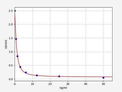 Human C9orf140(Protein C9orf140) ELISA Kit