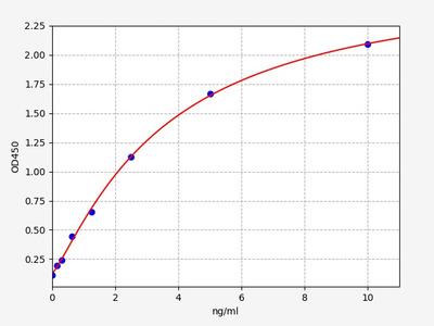 Rat GRB10(Growth Factor Receptor Bound Protein 10) ELISA Kit