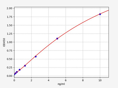 Rat ARNT/HIF-1-beta(Hypoxia-inducible factor 1-beta) ELISA Kit